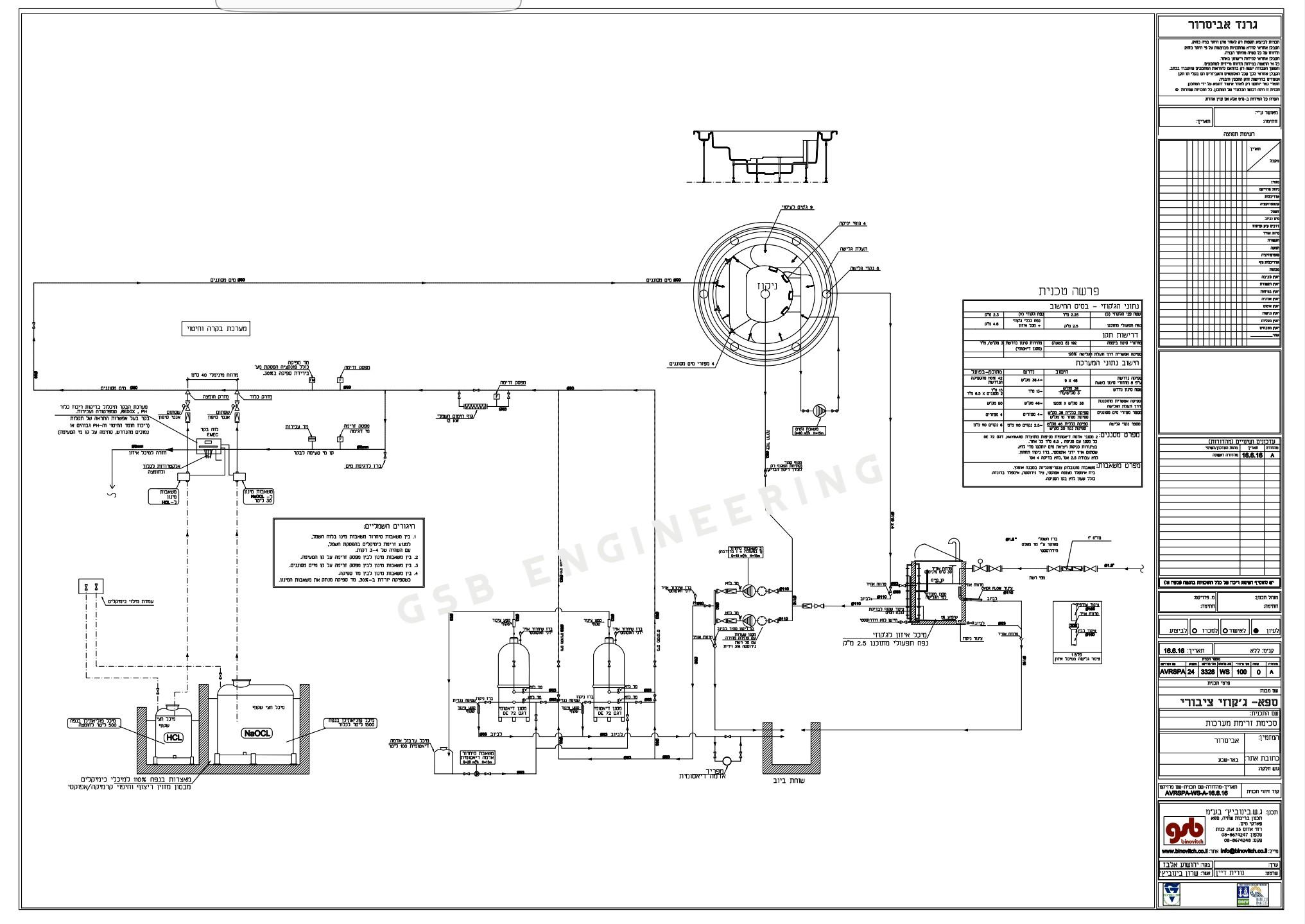 תכנון מתחם ספא עם ג'קוזי ציבורית וסאונות בפרוייקט גרנד אביסרור בבאר שבע
